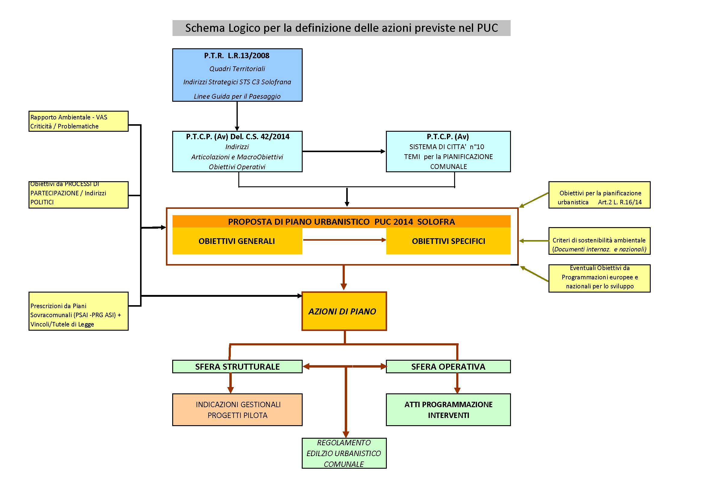 Schema Logico Cablaggio : Definizione obiettivi area tecnica comune di solofra